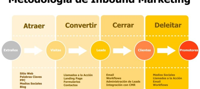 El futuro o más bien presente del marketing: Inbound Marketing